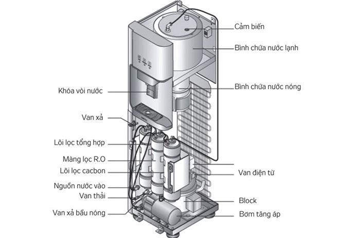 Công nghệ làm lạnh bằng block trên máy nóng lạnh