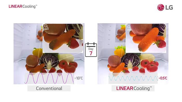 Các công nghệ trên tủ lạnh LG