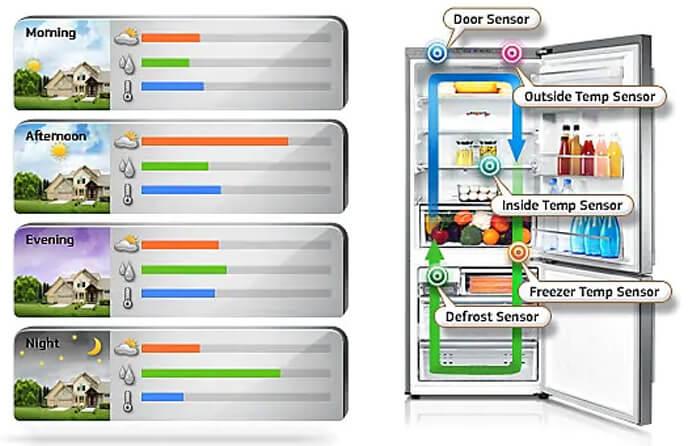 Các công nghệ trên tủ lạnh Samsung